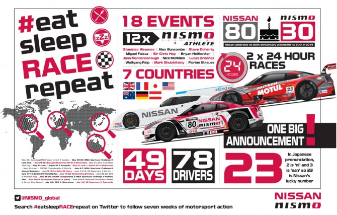 NISMO TURNS UP INTENSITY TO 11 AND VOWS TO EAT, SLEEP, RACE AND REPEAT THIS SUMMER