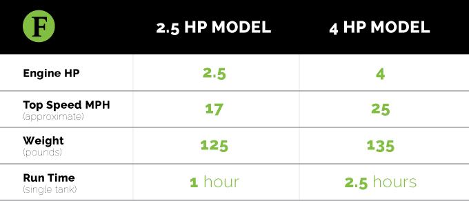 Wooden Kart horsepower chart