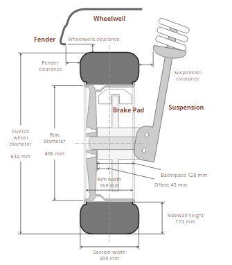 Awesome wheel fitment database: Wheel-size.com