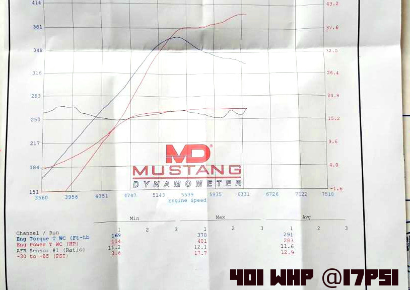 kamotors performance dyno chart