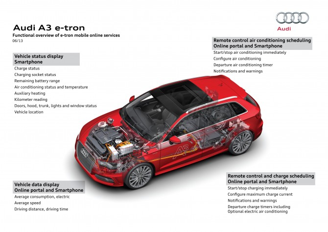 Audi A3 e-tron has some noticeable GTI in it